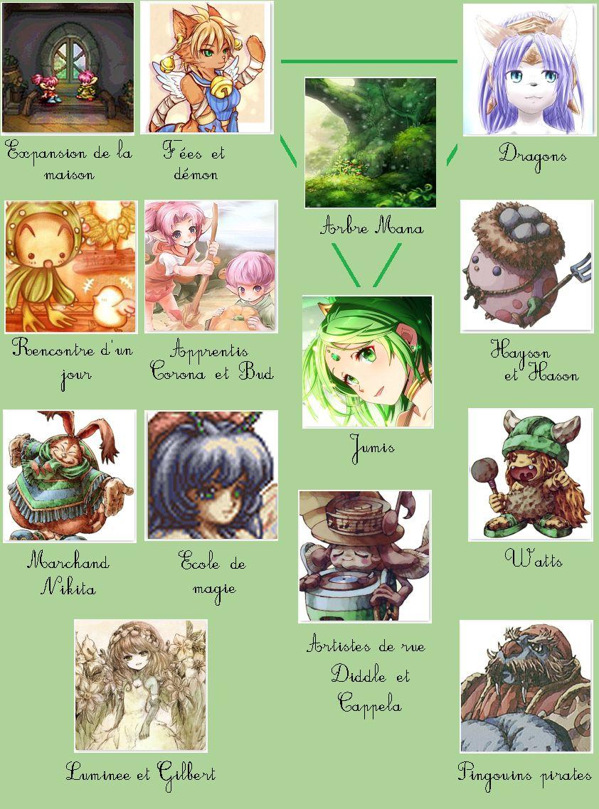 Legend of Mana histoire arcs